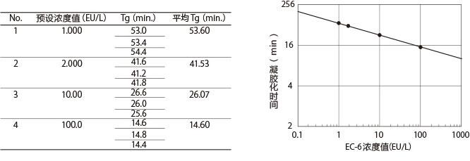 鲎试剂LAL PS Single(适用于动态比浊法)