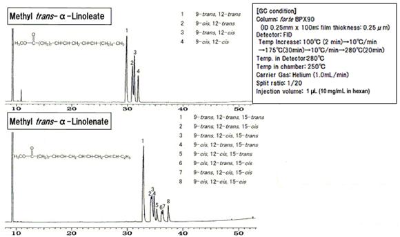 反式脂肪酸标准品