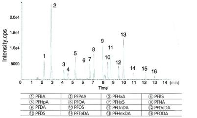 全氟化合物(PFCs)分析用前处理柱