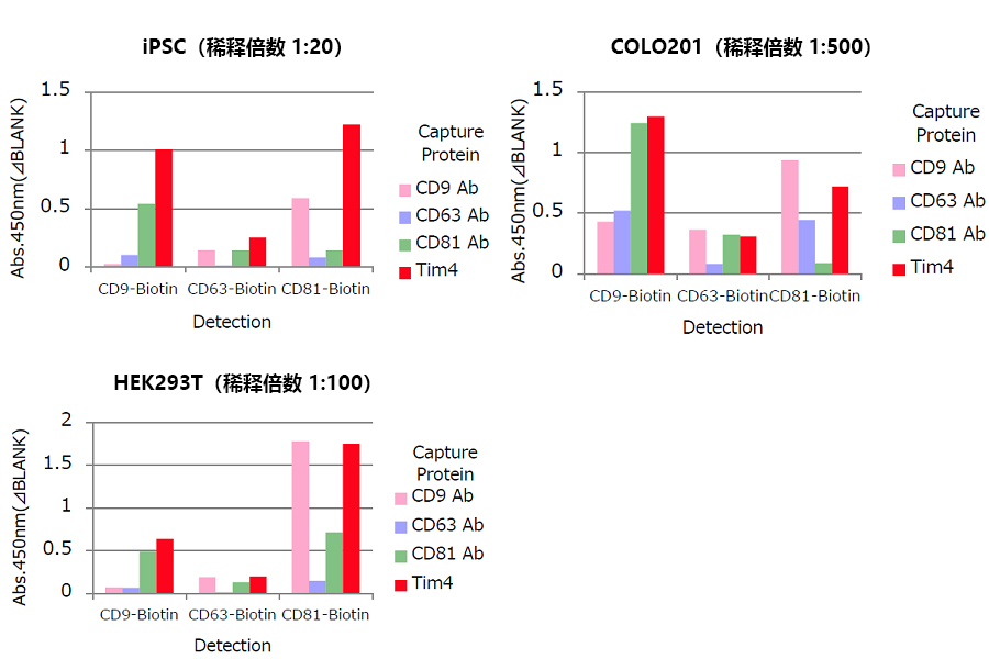 PS Capture™ 外泌体ELISA试剂盒(链霉亲和素HRP)