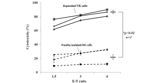 BINKIT® NK细胞扩增套装(外周血单核细胞来源)
