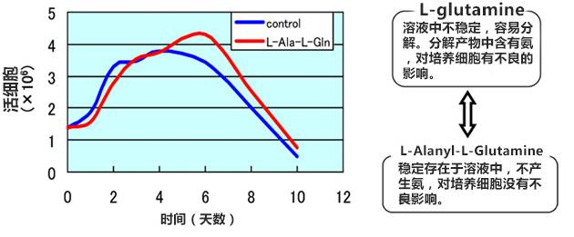 L-Alanyl-L-Glutamine溶液(细胞培养中L-谷氨酰胺替代物)