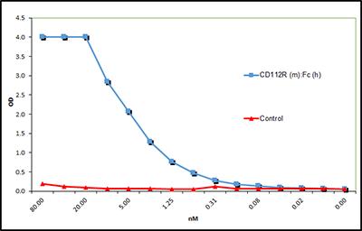 CD112R(小鼠):Fc(人)(重组)