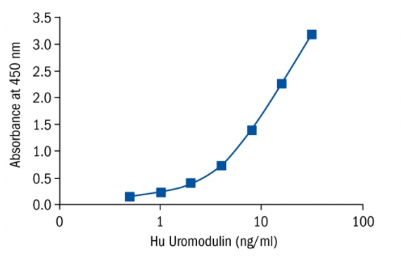 人尿调素Uromodulin Human Elisa|Biovendor|上海金畔生物科技有限公司