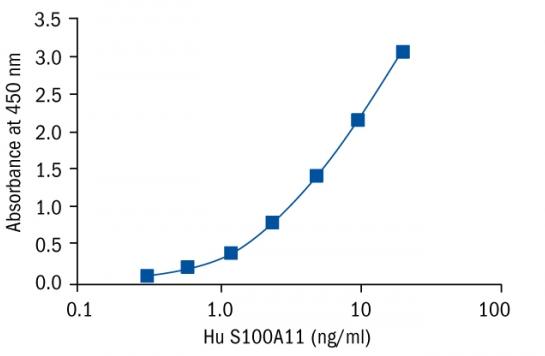 S100A11 Human Elisa (Multispecies specificity) 人钙结合蛋白 Elisa|Biovendor|上海金畔生物科技有限公司