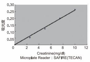 LabAssay Creatinine肌氨酸酐定量检测试剂盒 [Jaffe'method]  研究用试剂